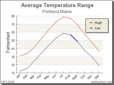 Average July Temperatures for Maine - Current Results