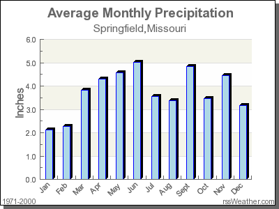 Average Rainfall for Springfield, Missouri