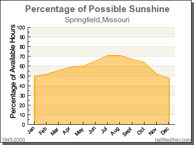 Percentage of Sunshine for Springfield, Missouri