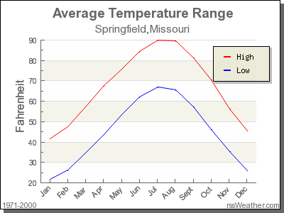 Average Temperature for Springfield, Missouri